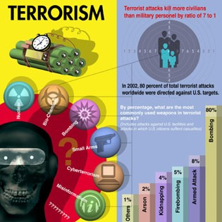 117_5_terrorismchart