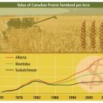 641_FINAL-Chart-value-of-the-prairie-farmland