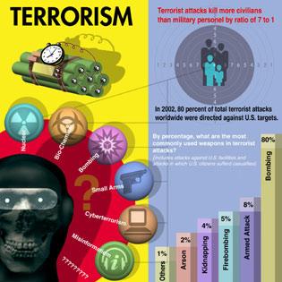 terrorismchart