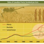 695_FINAL-Chart-value-of-the-prairie-farmland