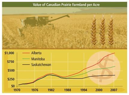 695_FINAL-Chart-value-of-the-prairie-farmland